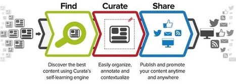 5 Recommended Content Curation tools 2014 | BlogSizzle | Content Curation Resources | Scoop.it