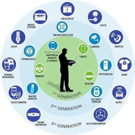 Les objets connectés sont l'avenir du 21 ème siècle   Médias, numériques, infographies, audio, techno...   Scoop.it