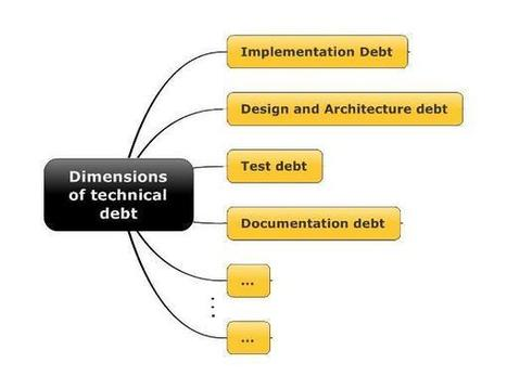 Pragmatic Technical Debt Management | Software craftmanship and Agile management | Scoop.it