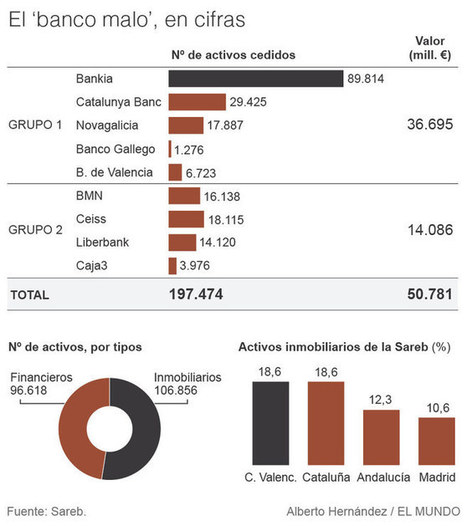 El monstruo del ladrillo empieza a soltar lastre en España | administración | Scoop.it