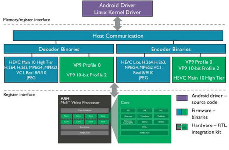 ARM Announces Mali Egil Video Processor with VP9 Decode, VP9 & HEVC Encode, and 4K @ 120 Hz Support | Embedded Systems News | Scoop.it