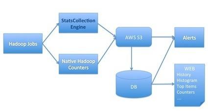 Hadoop statistics collection and applications | SQL-NoSQL-BigData | Scoop.it