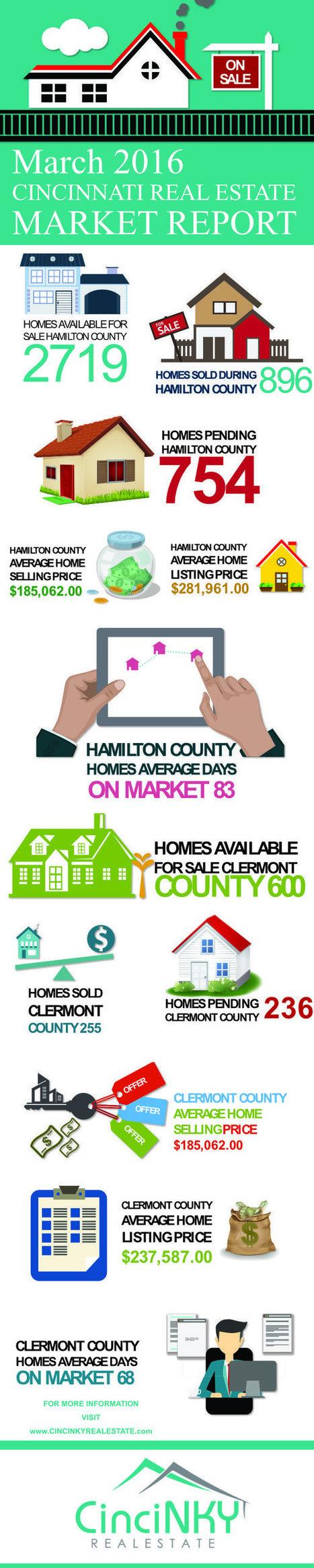 March 2016 Greater Cincinnati Real Estate Market Report - Cincinnati and Northern Kentucky Real Estate   Real Estate   Scoop.it