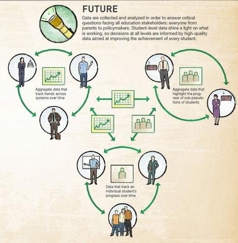 Big Data en Educación: El problema de la privacidad | Tecnologías para aprender | Scoop.it
