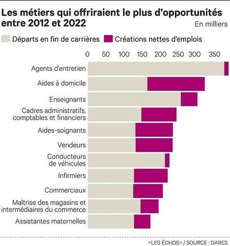 Le paradoxe du travail : chômage en hausse mais emplois à venir | Entretiens Professionnels | Scoop.it