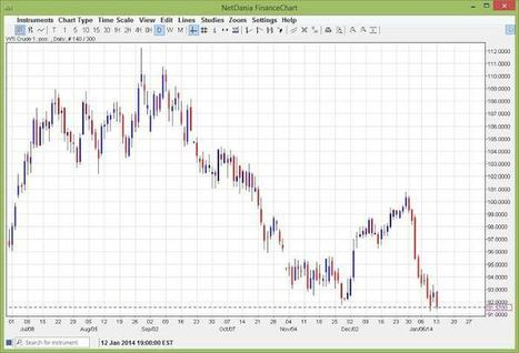 Crude Oil Price- Jan. 14, 2014 | Daily Forex News 1.14.2014 | Scoop.it
