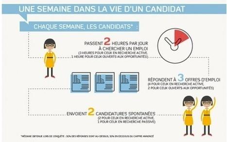 Comment recherche-t-on un emploi en 2013 ? « id-carrieres Le Blog | Emploi et Recrutement | Scoop.it