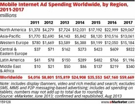 Worldwide Ad Growth Buoyed by Digital, Mobile Adoption – eMarketer | Mobile - Mobile Marketing | Scoop.it