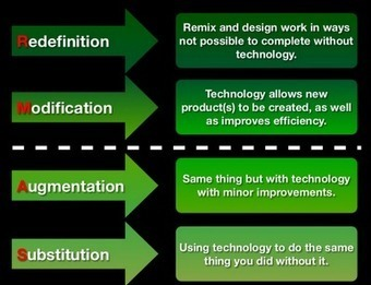 Models of Technology Integration - Learning with Miguel | Leadership & More | Scoop.it