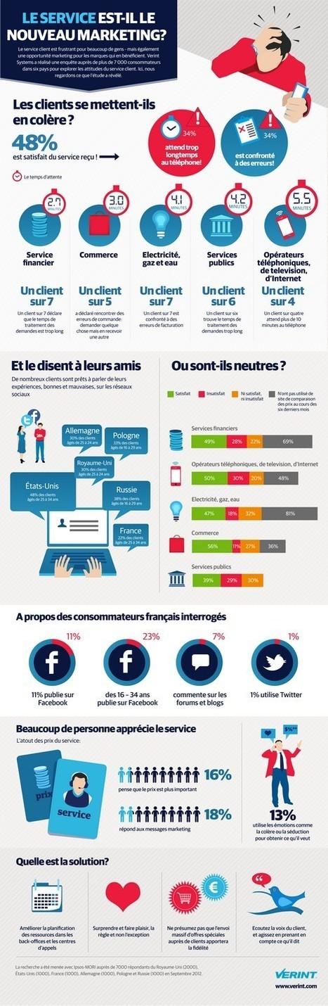 Infographie : 48% des consommateurs satisfaits du service client | Marketing et  TPE | Scoop.it