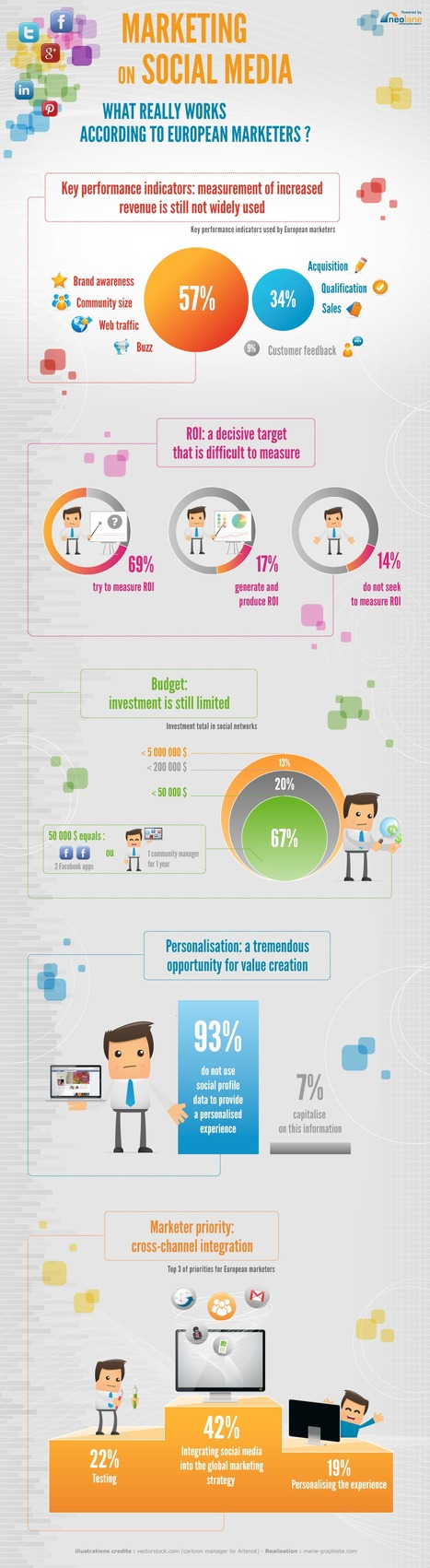 Social Media, Inbound Marketing & Mobile - 6 B2B Marketing #Infographics | Social-Business-Marketing | Scoop.it