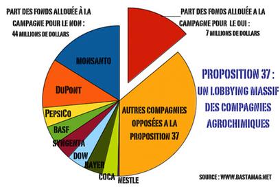 Monsanto dépense des millions de dollars pour empêcher l'étiquetage des OGM - États-Unis - Basta !   Abeilles, intoxications et informations   Scoop.it