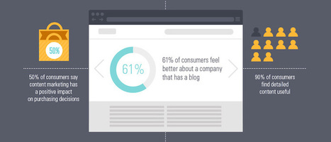 Can Content Marketing Help Improve Your Search Engine Rankings? [Infographic] | Social Media and Web Infographics hh | Scoop.it