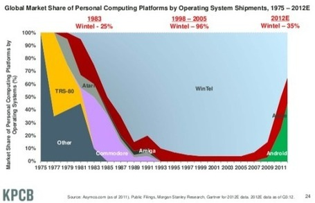 Mary Meeker releases stunning data on the state of the Internet | Objets connectés - Usages enrichis | Scoop.it