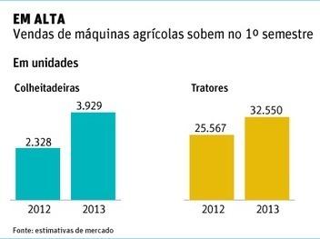 Vendas de máquinas agrícolas fecham o primeiro semestre com forte alta | Agribusiness - Brasil | Scoop.it