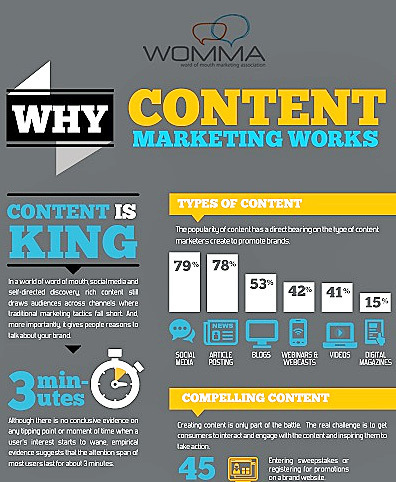 Why Content Marketing Works via WOMMA [Infographic] | Marketing Revolution | Scoop.it