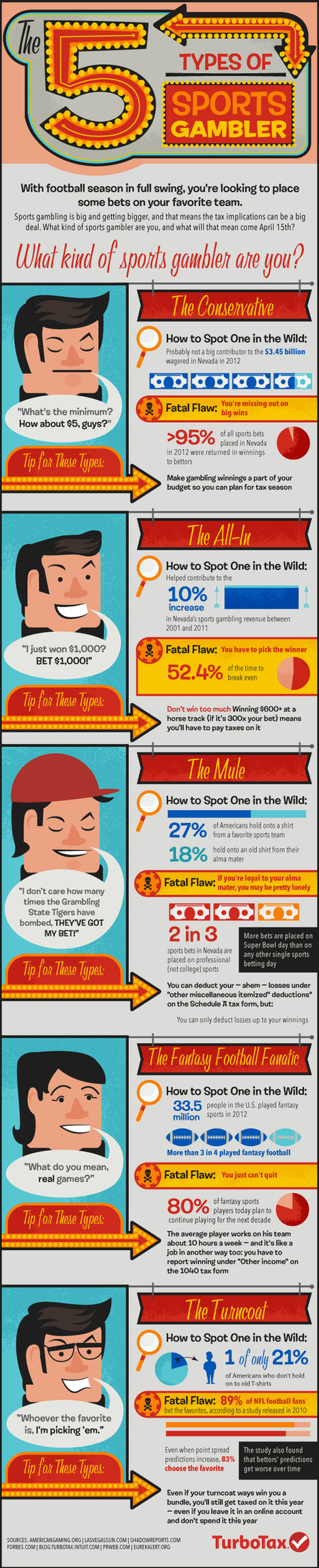 The 5 Types of Sports Gamblers [Infographic]   AP Psych Final: Infographs   Scoop.it