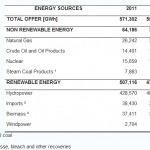 88.8% of Brazilian Electricity in 2011 from Renewable Sources | Sustainable Thinking | Scoop.it
