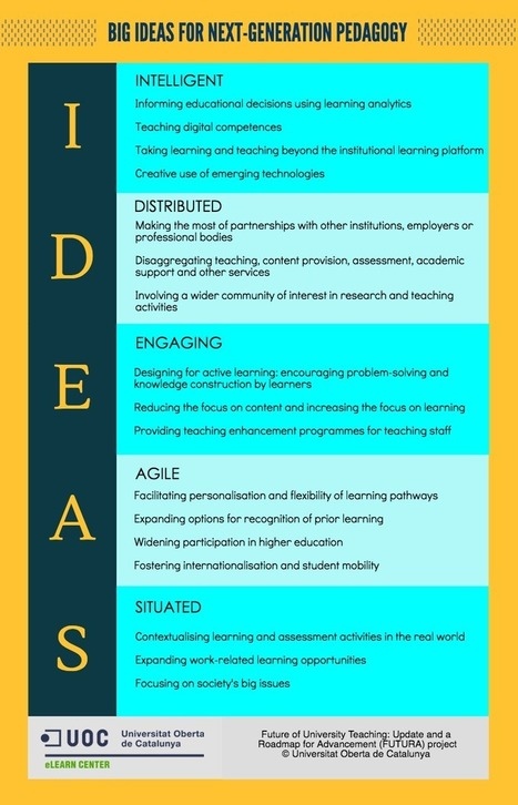 IDEAS: a new framework for next generation pedagogy | immersive media | Scoop.it