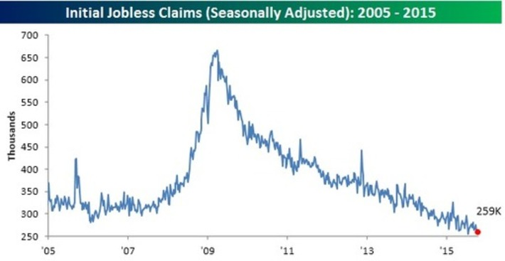 SUPER-BOOM UNFOLDS: Lowest Jobless Claims Ever? | FUTURE TRENDS THAT MATTER | Scoop.it