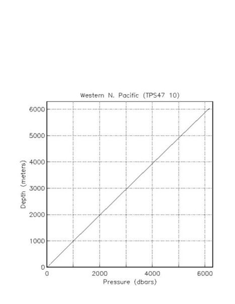 pres_dep.gif (612x792 pixels) | Places to look for pressure vs depth data | Scoop.it