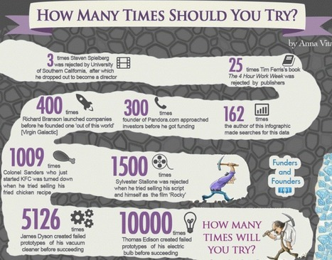 How Many Times Should You Try? [Infographic] | Daily Infographic | Student Motivation and Engagement | Scoop.it