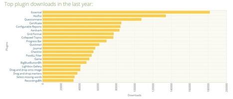 Top 10 Moodle Plugins in 2014 | Moodle gems | Scoop.it