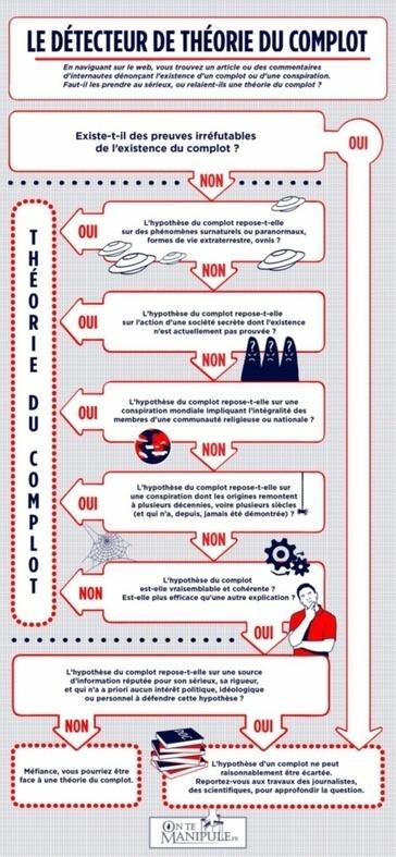 Le détecteur de théorie du complot [infographie] | Autour de l'art du filtrage | Scoop.it