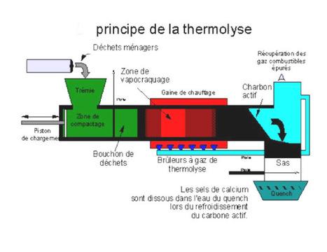 Lancement en 2013 des travaux d'une installation de traitement thermique de déchets ménagers à Mostaganem - Environnement Algérie | Sam Blog | N'imitez pas, innovez | Scoop.it