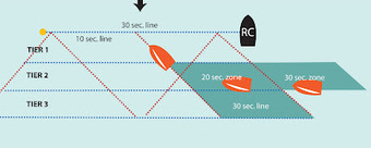 100 Races: Starting | Sailing articles for IBRSC | Scoop.it