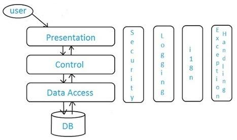CodeBuild: Layers of a Standard Enterprise Application | Java EE 6 Development | Scoop.it