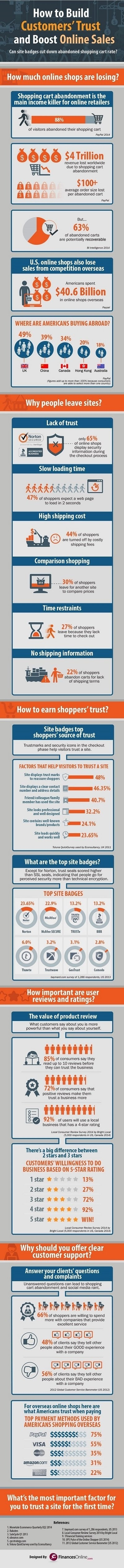 How to Build Customers' Trust and Boost Online Sales [Infographic] | Integrated Brand Communications | Scoop.it