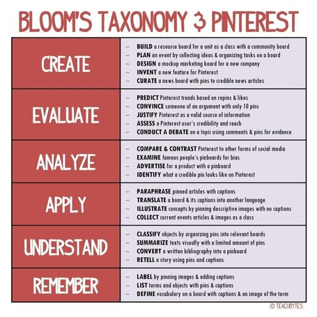 25 Ways To Use Pinterest With Bloom's Taxonomy | How to Learn in 21st Century | Scoop.it