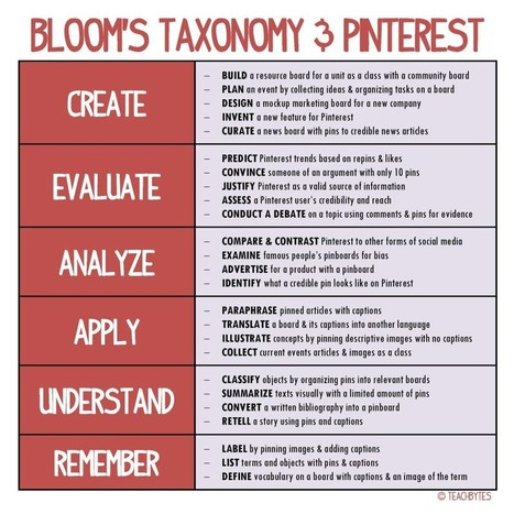 25 Ways To Use Pinterest With Bloom's Taxonomy | Social Media: Changing Our World of Education | Scoop.it