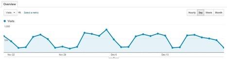 3 Tips for Battling the Holiday Website Traffic Doldrum | Social Media, SEO, Mobile, Digital Marketing | Scoop.it