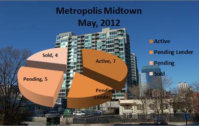 Midtown Atlanta Market Report | Metropolis Midtown Atlanta May 2012 | Midtown Atlanta Conversations and Condos | Scoop.it