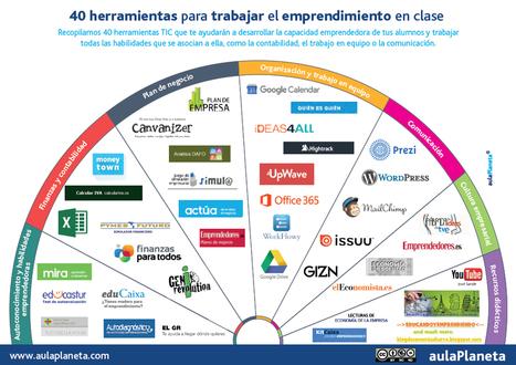 40 herramientas para trabajar el emprendimiento en clase | @aulaPlaneta | Herramientas y Utilidades | Scoop.it