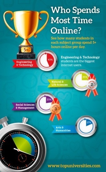 Which Students Spend Most Time Online? | Top Universities | Education, ELT and new technologies | Scoop.it