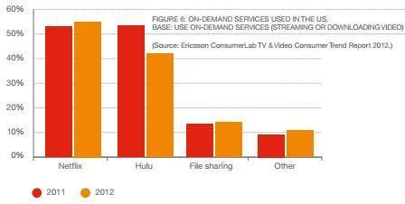TV and Video: Changing the game - Ericsson, 2012 [pdf]   FutureSocial   Scoop.it