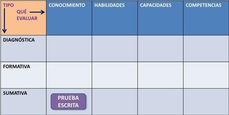EL PROCESO DE EVALUACIÓN. | Algo sobre evaluación | Scoop.it