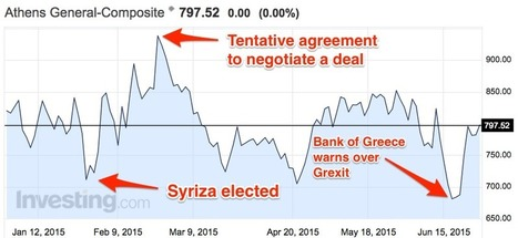 GREEK MARKETS IMPLODE — stocks plunge 22.87% after 5 weeks of closure | PrivatePractice | Scoop.it