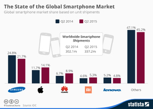 Global smartphone user penetration 2011-2018 | Statistic | Mobile Learning in Higher Education | Scoop.it