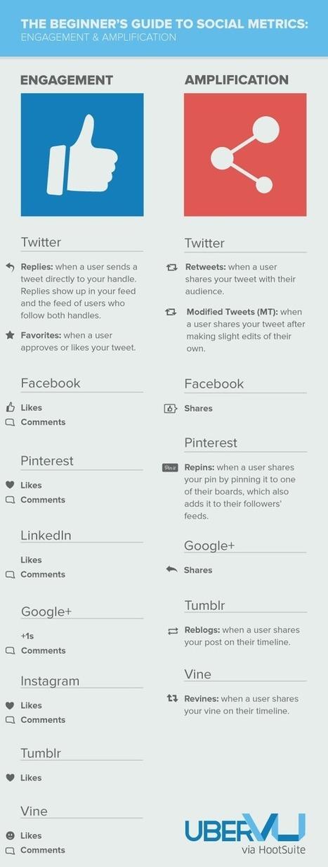 The Beginner's Guide to Social Media Metrics: Engagement — The uberVU Blog   Social&Asocial   Scoop.it