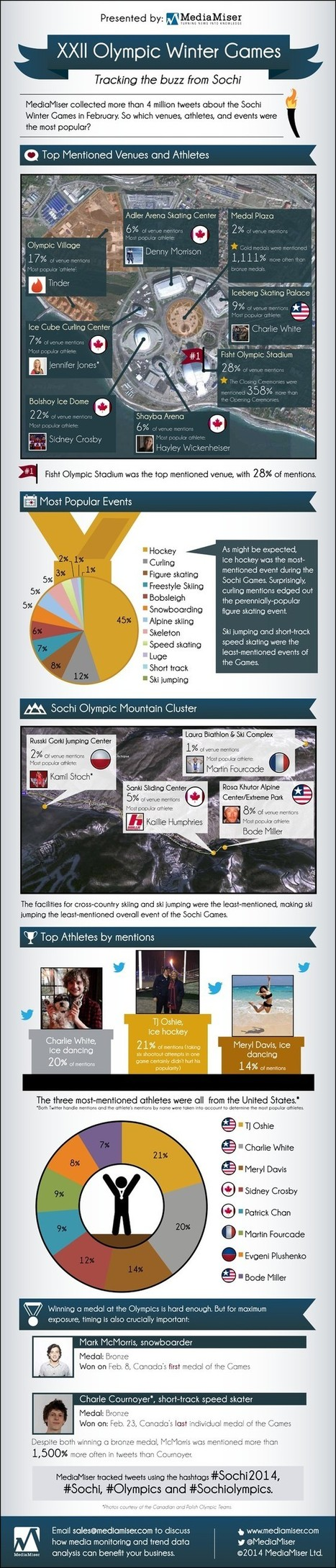 Sports - 2014 Sochi XXII Olympic Winter Games   All Infographics   Scoop.it