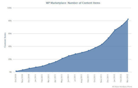 Windows Phone Marketplace hits 80,000 published apps | Microsoft | Scoop.it