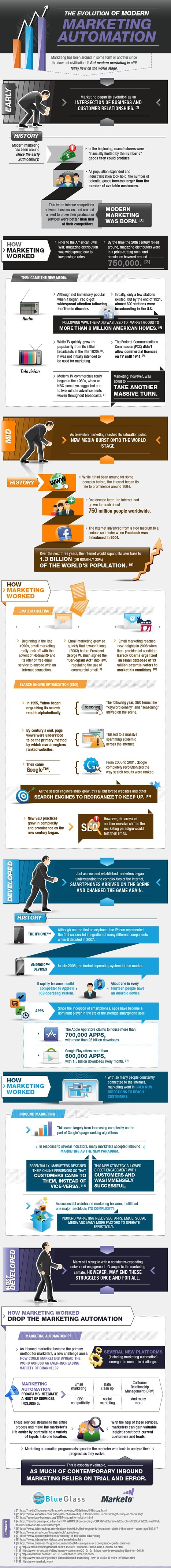 How the Evolution of Modern Marketing Is Changing B2B Marketing [Infographic] | Daily SMART Marketing | Scoop.it
