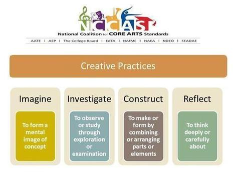 NCArtsEducation - Arts and the Common Core | Common Core Curriculum | Scoop.it