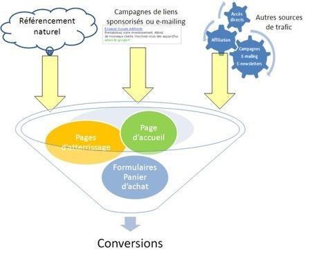 Comment améliorer vos taux de transformation Web avec des entonnoirs de conversion ? | Stratégie marketing digitale et numérique | Scoop.it