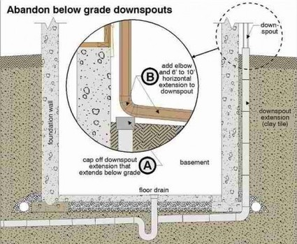 Downspout Disconnection Program in Toronto | Eavestrough downspout | Exterior Canada | Scoop.it