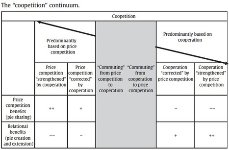 """ScienceDirect - Industrial Marketing Management : """"Vertical coopetition"""": The key account perspective   Key account management   Scoop.it"""